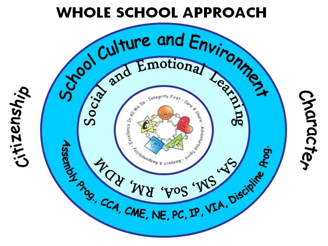 CCE - Whole School Approach